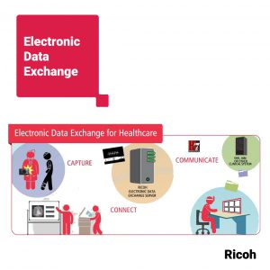 Ricoh Electronic Data Exchange