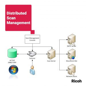 Distributed Scan Management