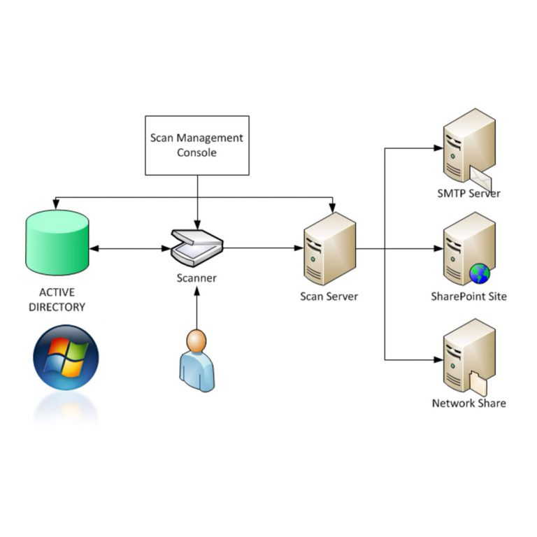 Distributed Scan Management Architecture